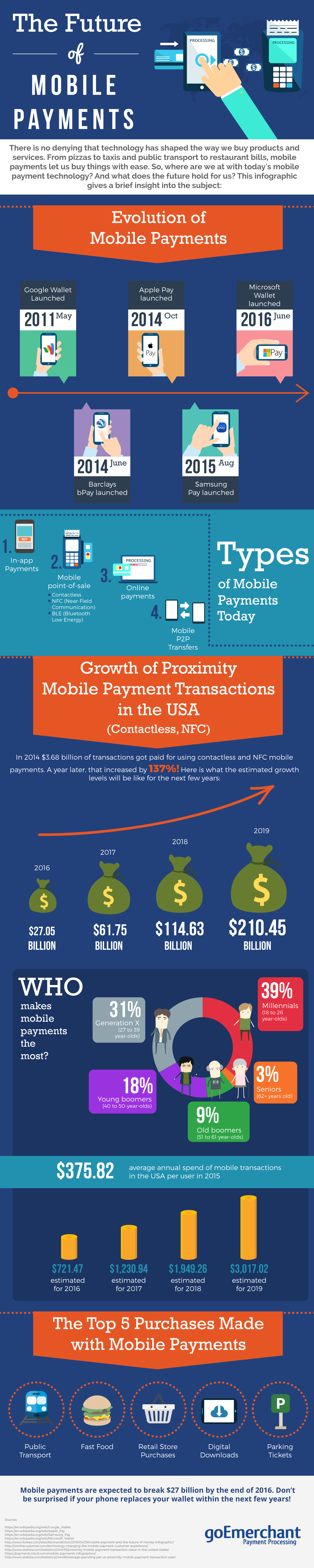 The Future of Mobile Payments - goEmerchant infographic